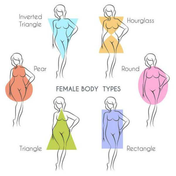 How to Know What Your Body Type Is